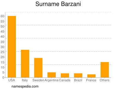 Surname Barzani
