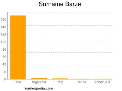 Surname Barze