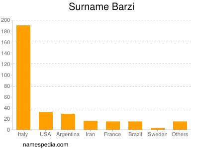 Surname Barzi