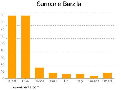 Surname Barzilai