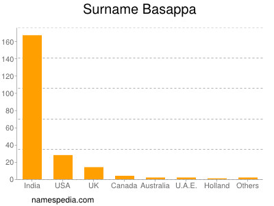 Surname Basappa