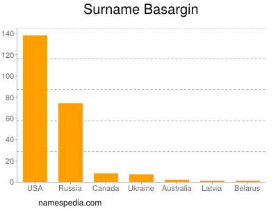 Surname Basargin