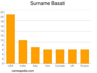 Surname Basati
