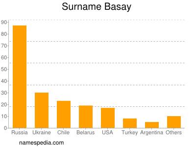 Familiennamen Basay