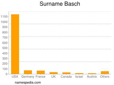 Surname Basch