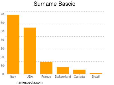 Surname Bascio