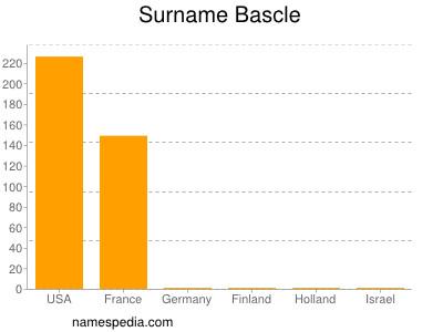 Surname Bascle