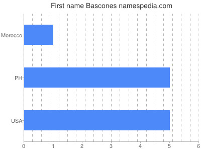 Given name Bascones
