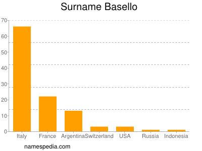 Surname Basello