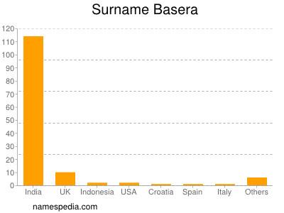 Surname Basera