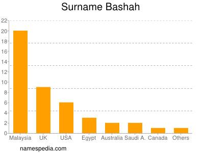 Surname Bashah