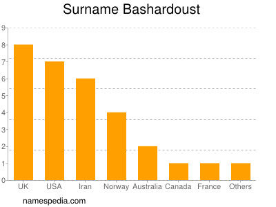 Surname Bashardoust