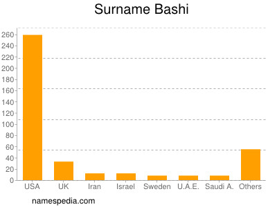 Familiennamen Bashi
