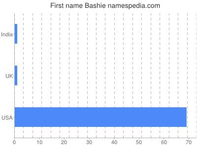 Given name Bashie