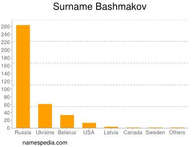 Surname Bashmakov