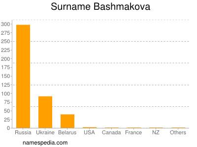 Surname Bashmakova