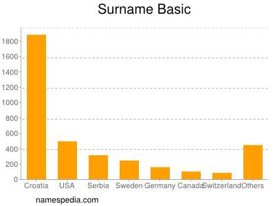 Surname Basic