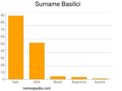 Surname Basilici