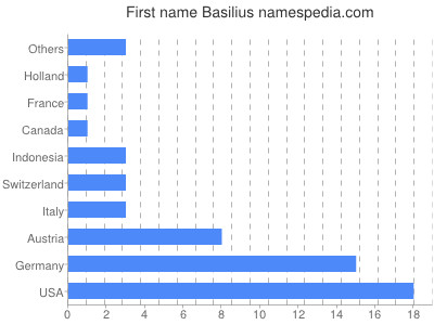 Given name Basilius