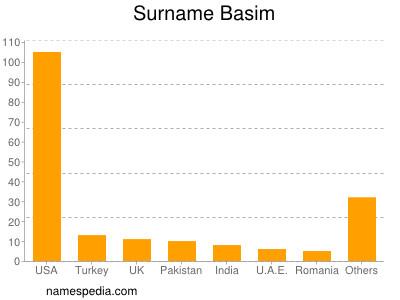 Surname Basim