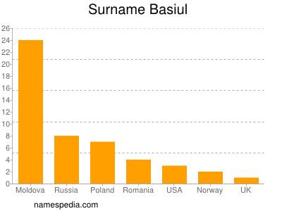 Surname Basiul