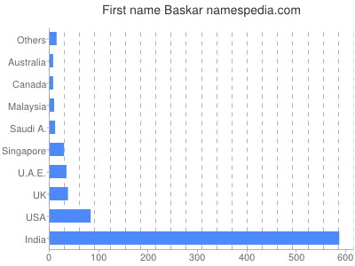prenom Baskar