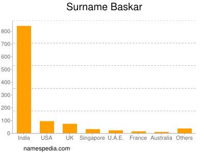 nom Baskar