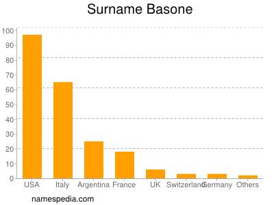 Surname Basone