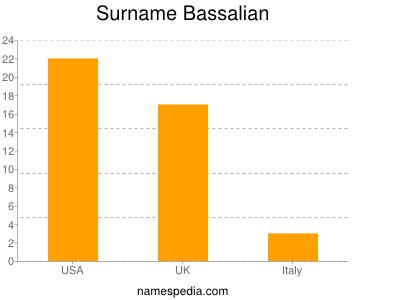 Surname Bassalian