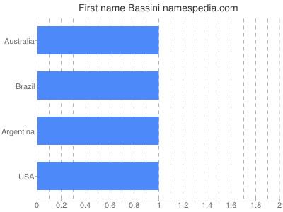 Given name Bassini