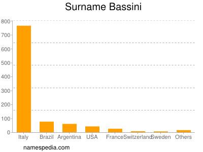 Surname Bassini