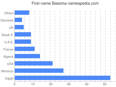 Given name Bassma