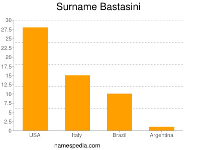 Surname Bastasini