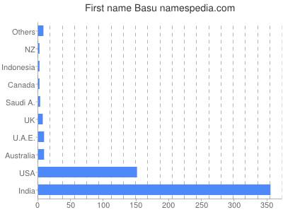 Given name Basu