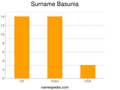 Surname Basunia