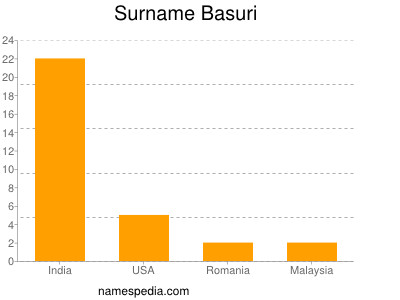 Familiennamen Basuri