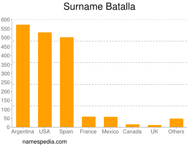 Surname Batalla
