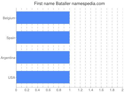 Given name Bataller