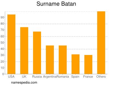 Surname Batan