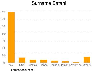 Surname Batani