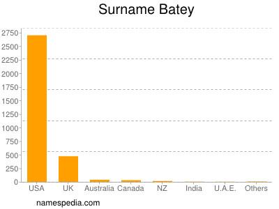 Familiennamen Batey
