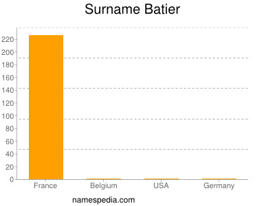 Familiennamen Batier