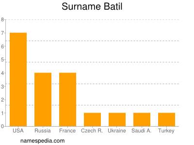 Surname Batil