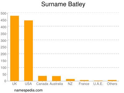 Surname Batley