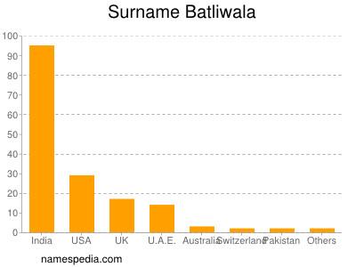 Surname Batliwala