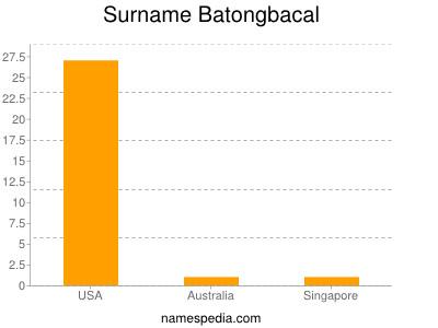 Surname Batongbacal