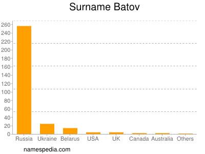 nom Batov