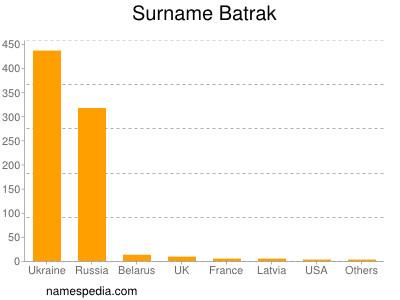 Surname Batrak