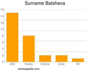 Surname Batsheva