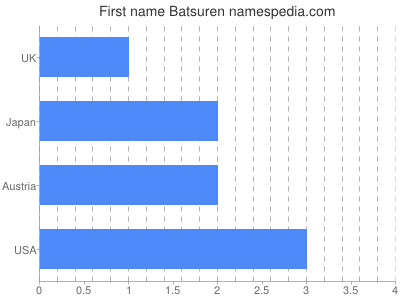 Given name Batsuren